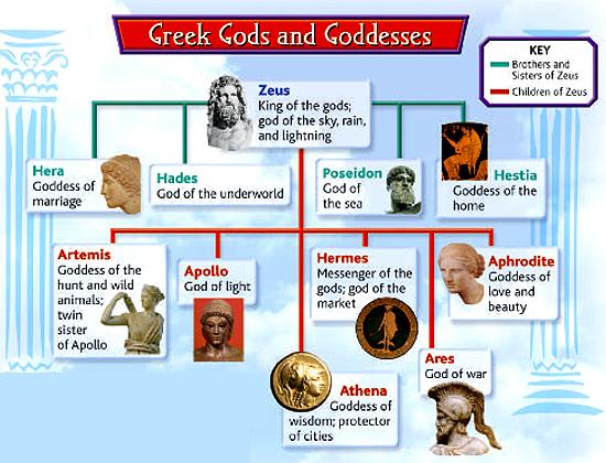 gods_goddesses_chart tccl arcc albany edu
